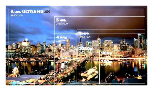 Full HD Or Ultra HD Which Is Better