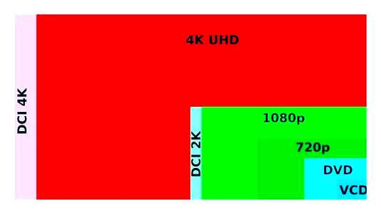 What Does 4k Mean